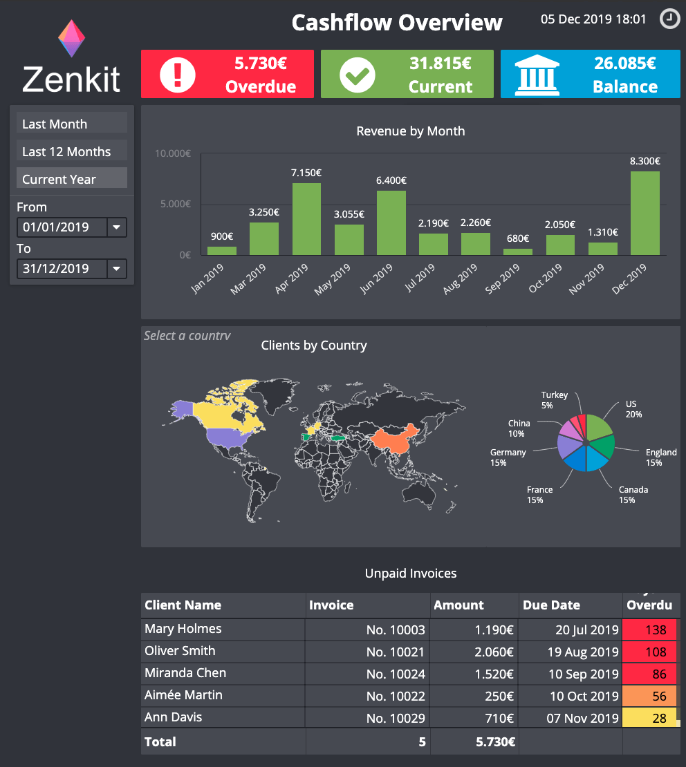 Example Dashboard Zenkit