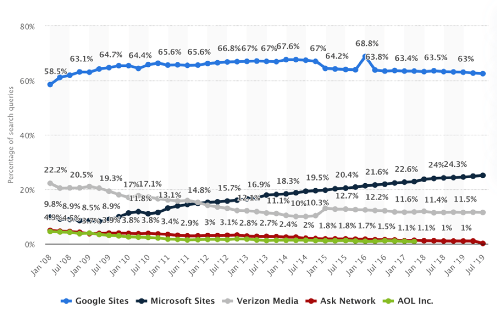 Queries Market Share By Providers Us