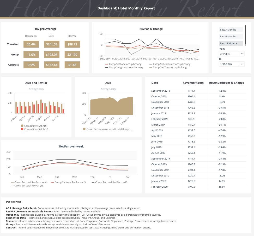 Hotel Dashboard Example Indicators
