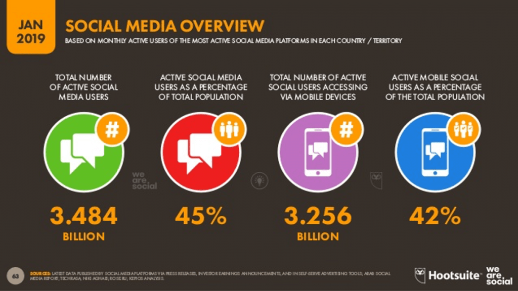 Social Media Stats Overview 2019