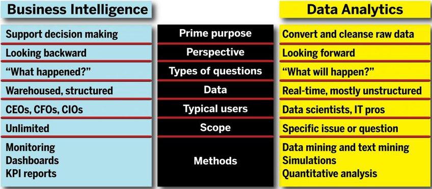 Bi Data Analytics Difference Chart