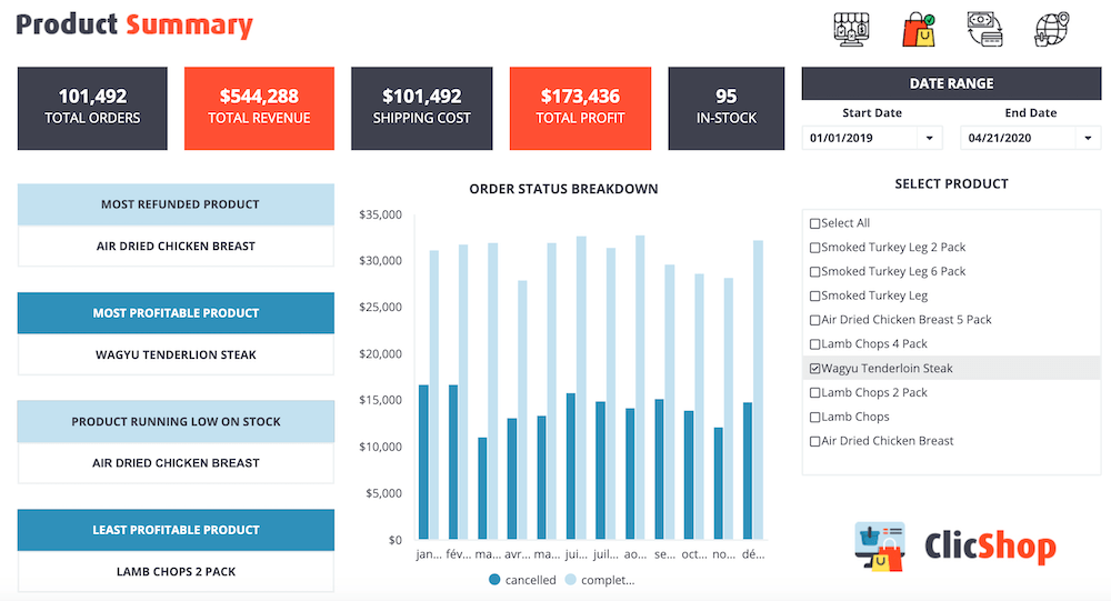 Ecommerce Product Orders Dashboard