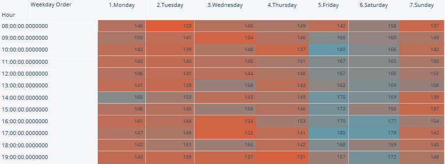 Heatmap Clicdata