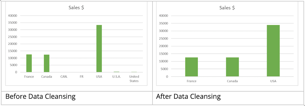 With Without Data Cleansing