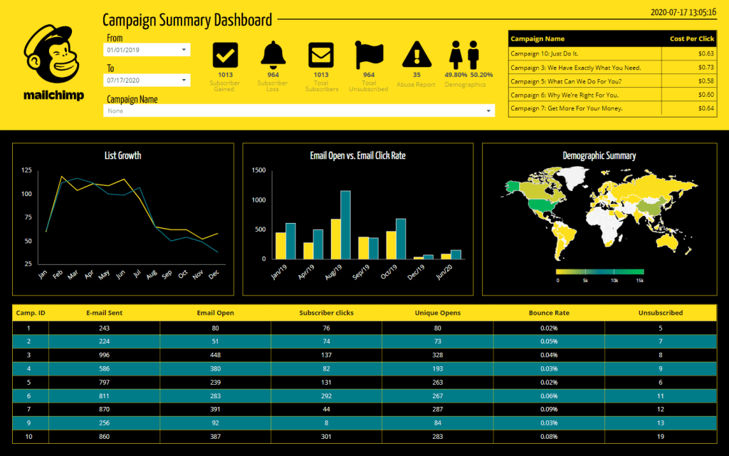 MailChimp Email Campaigns Performance Dashboard