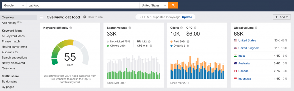 Keyword Details Ahrefs in the USA