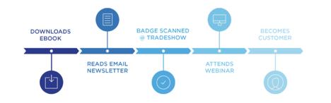 Marketing Linear Attribution Model