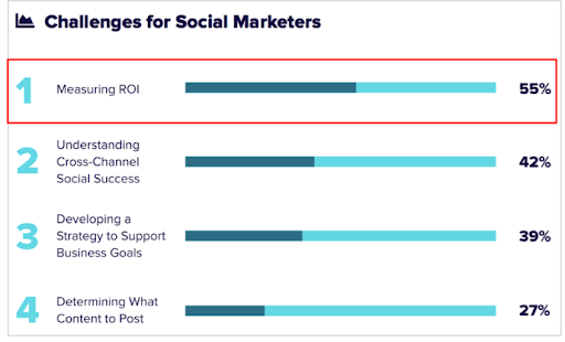 Social Media Roi Challenging For Marketers