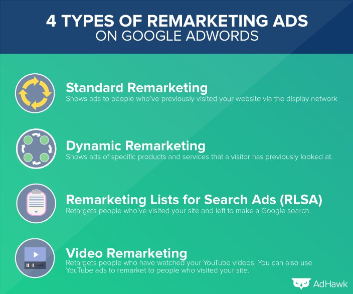 4 Types Of Remarketing