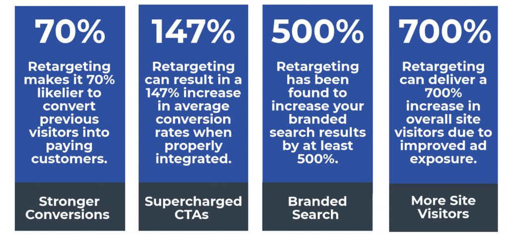 Retargeting Stats