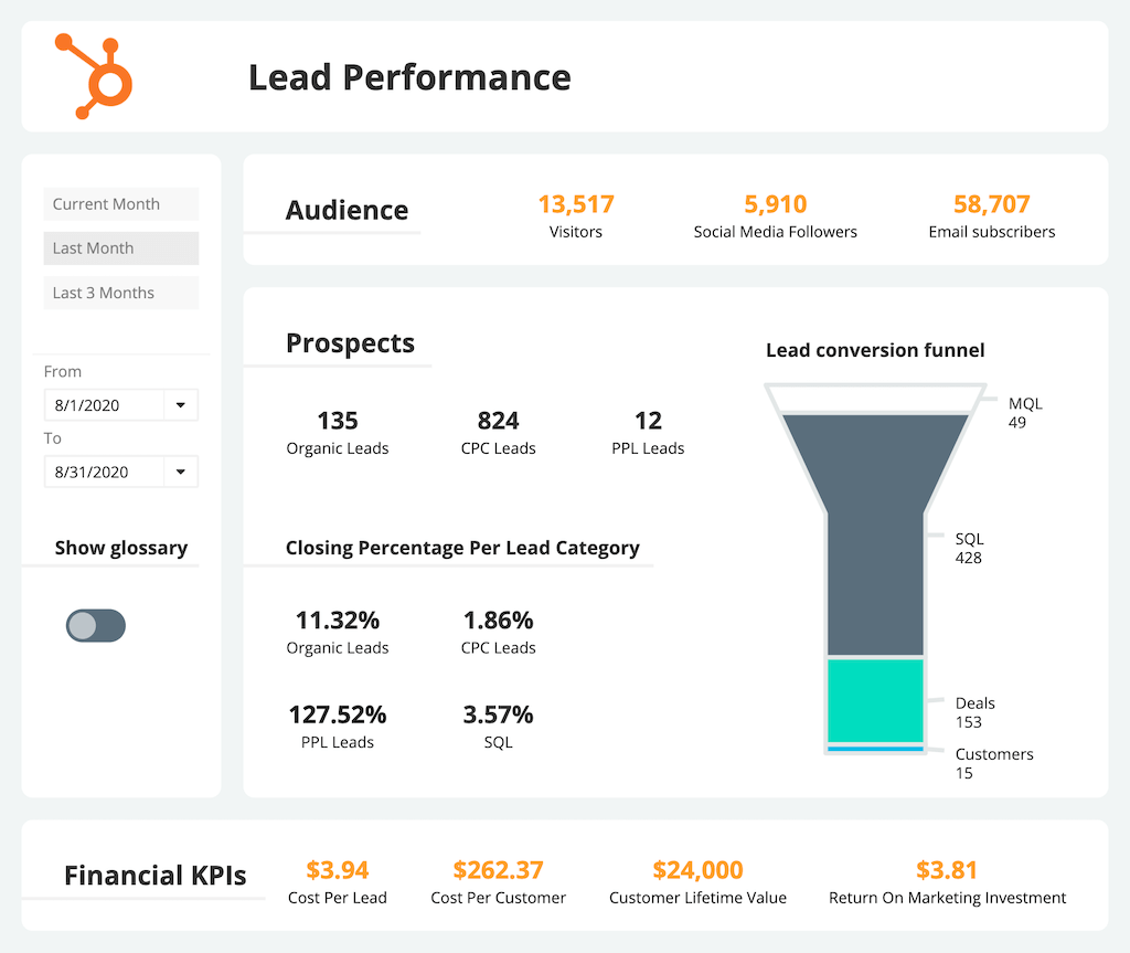 Sales Lead Performance Dashboard Example