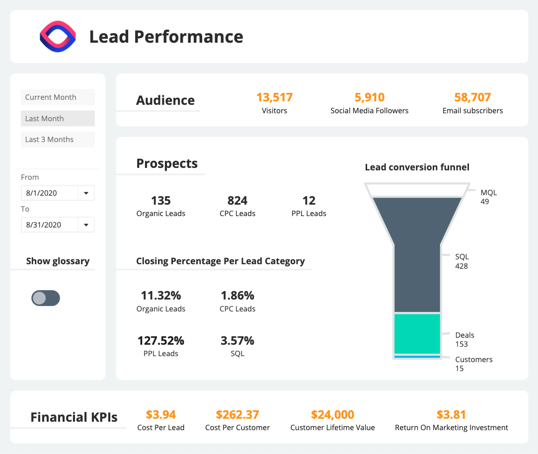 Sales Marketing Lead Performance Dashboard