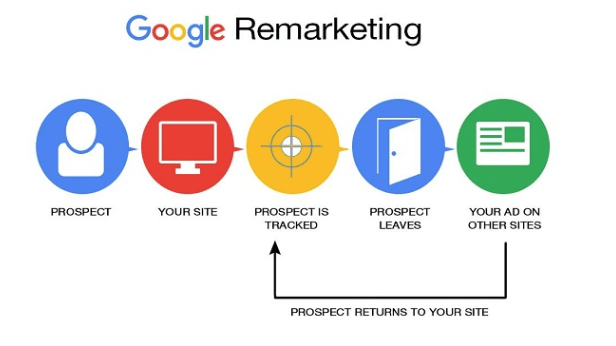 What Is Remarketing
