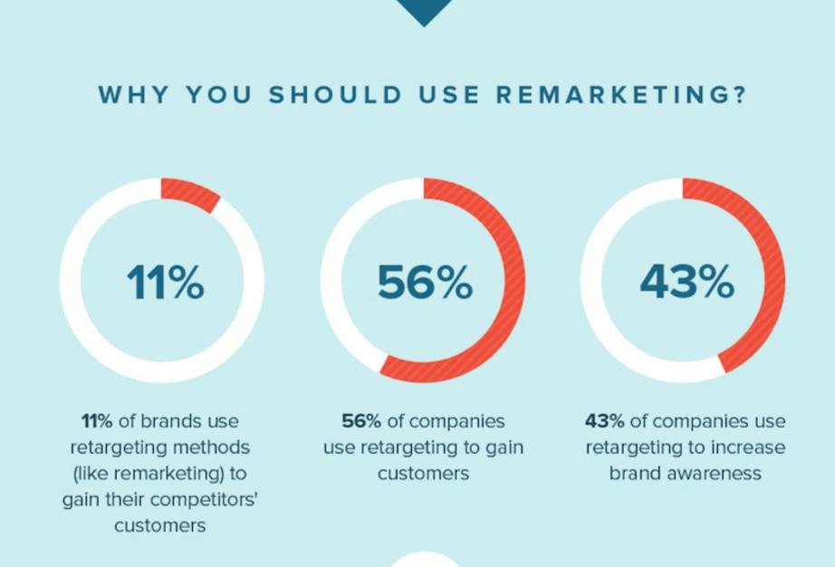 Why Using Remarketing