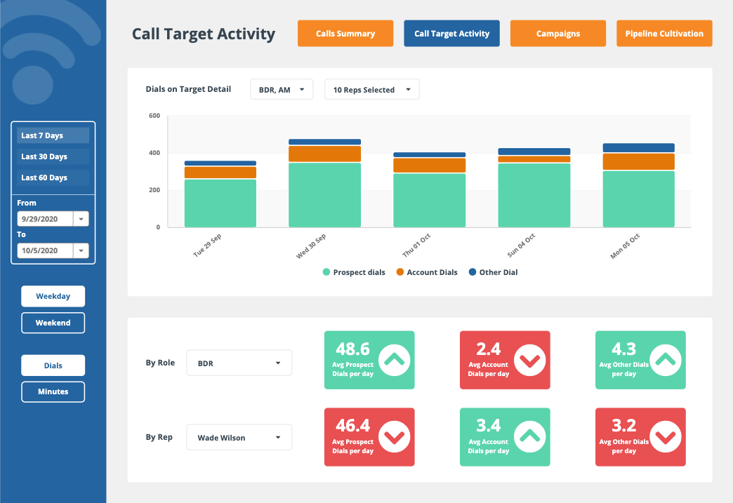Calls Target Activities Sales Dashboard