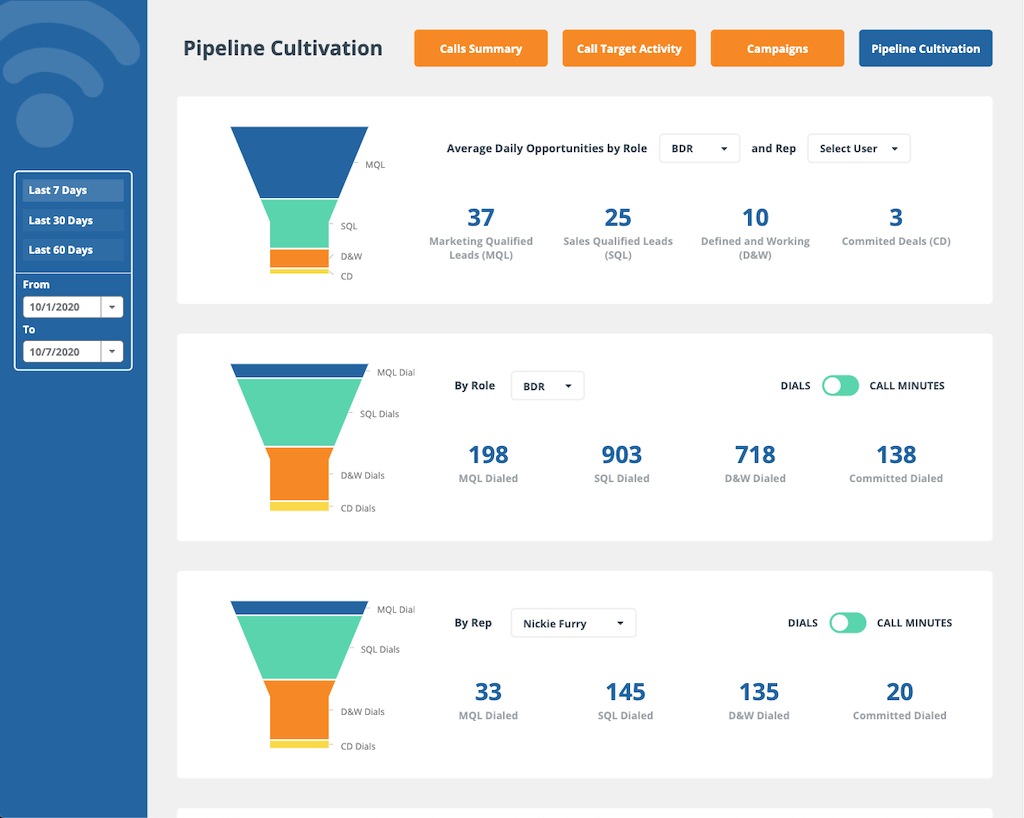 Pipeline Cultivation Sales Dashboard