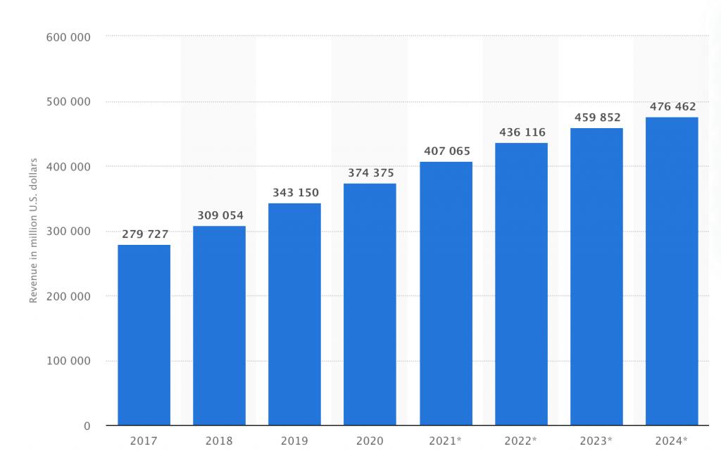 Retail Ecommerce Sales Us 2017 2024
