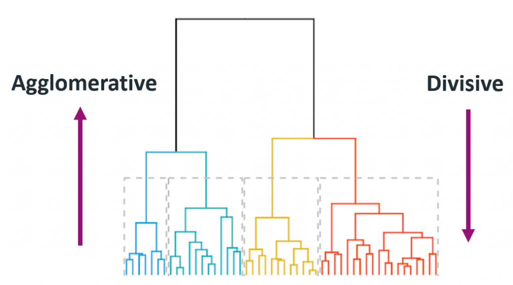 Agglomerative Vs Divisive Hierarchical Clustering Example