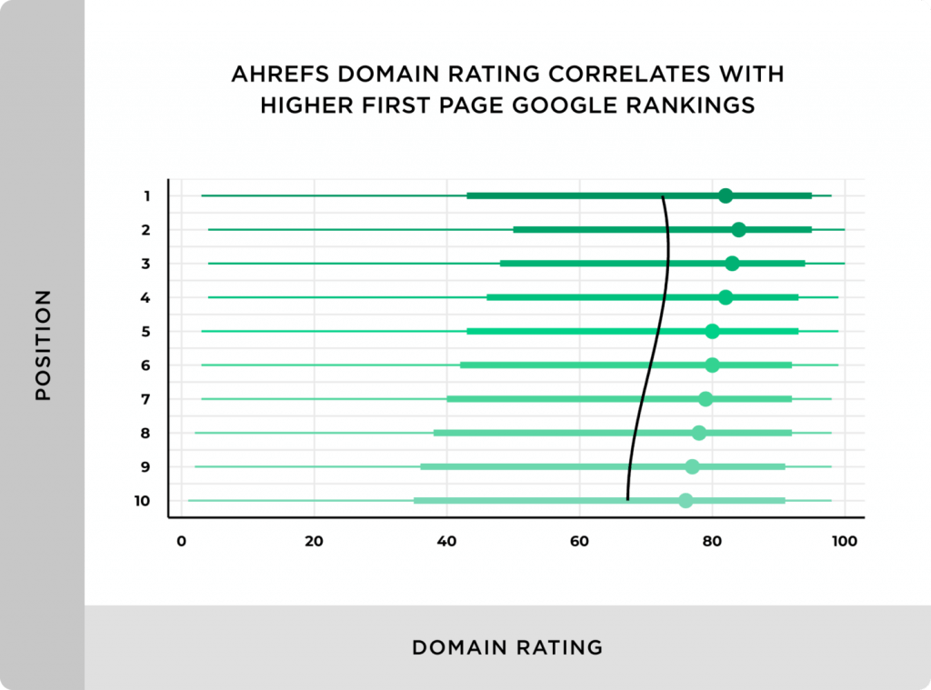 Ahrefs Domain Rating Correlates With Higher First Page Google Rankings 1440x1067 1