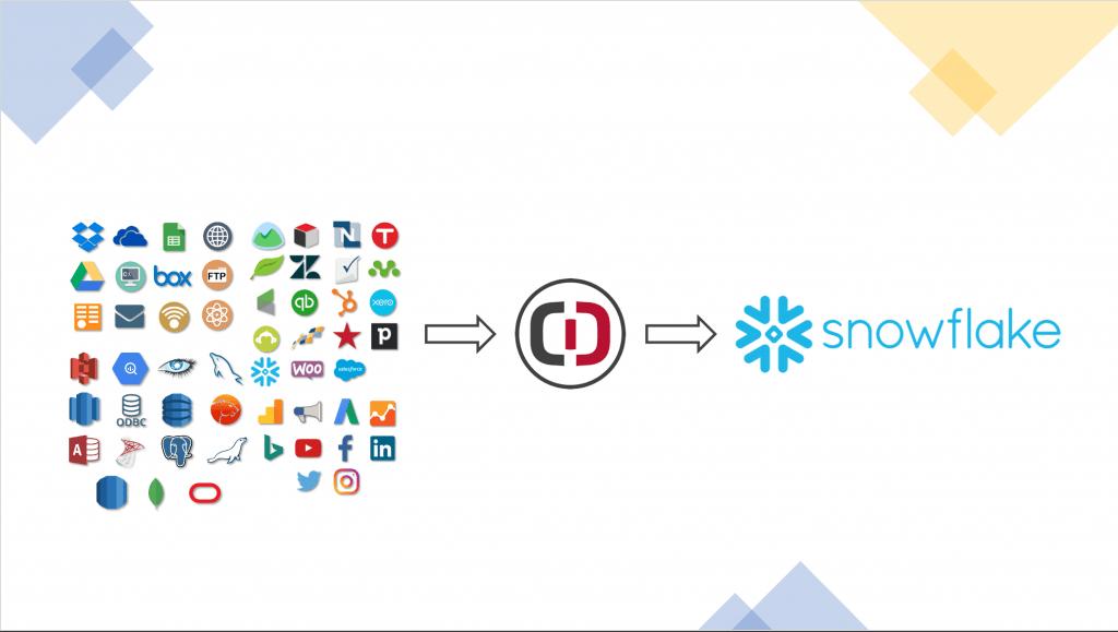 Snowflake Clicdata Integration2