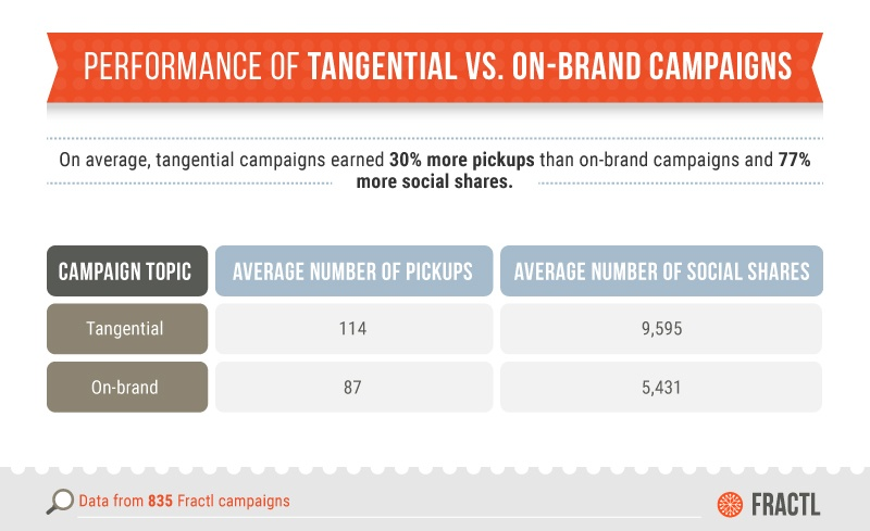 Tangential Vs Onbrand Content Performance
