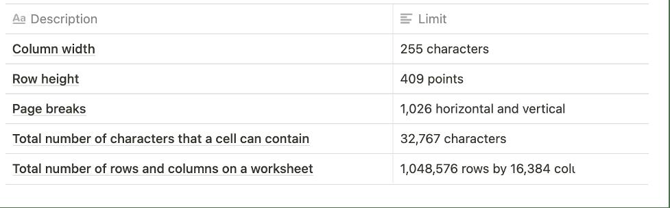 Excel Limitations