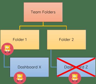 Folder Security Clicdata