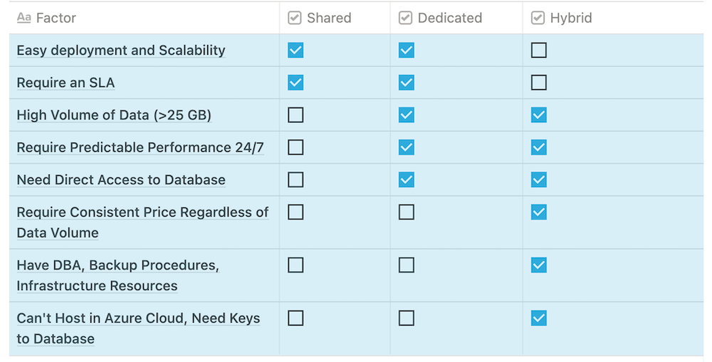 Shared Dedicated Onpremise Data Warehouse Comparison