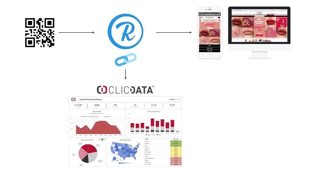 Clicdata Rebrandly Integration