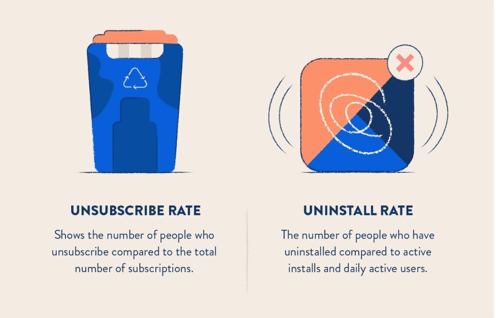 Marketing Campaign Specific Metrics