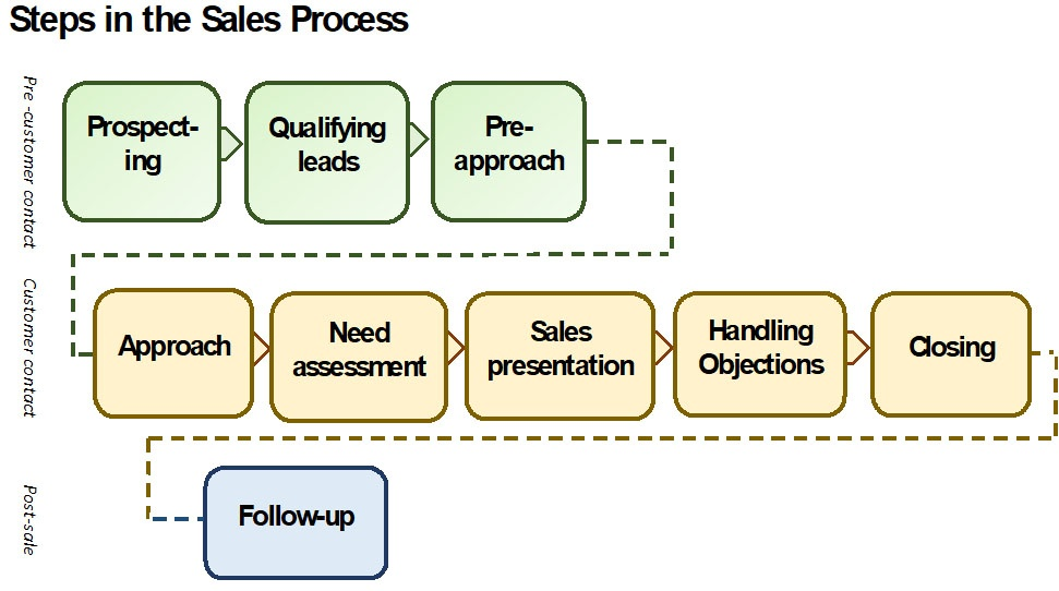 Example Sales Cycle