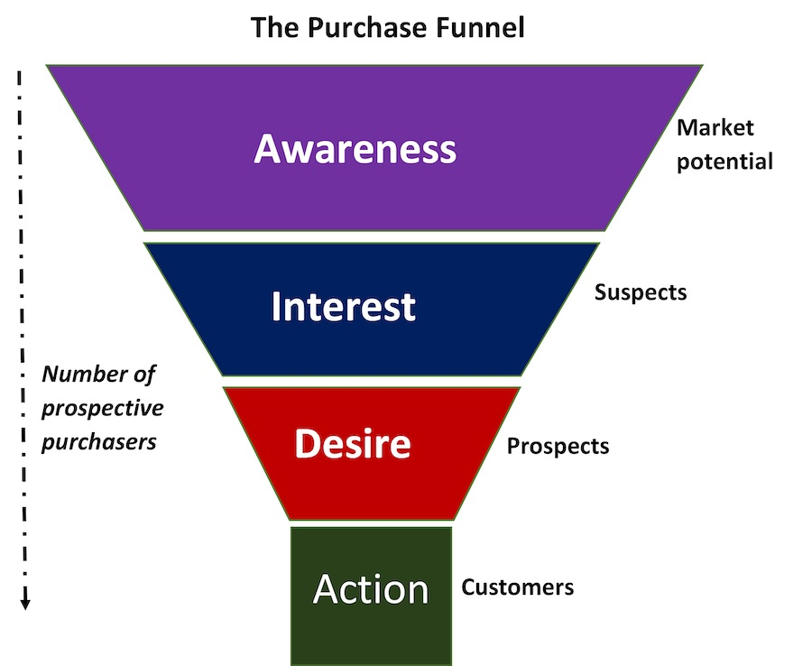 Microsoft Word The Purchase Funnel.docx