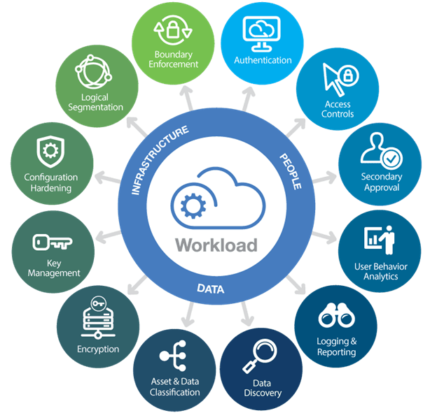 image2 a guide to stronger cloud connectivity