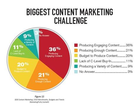content mkt challenge