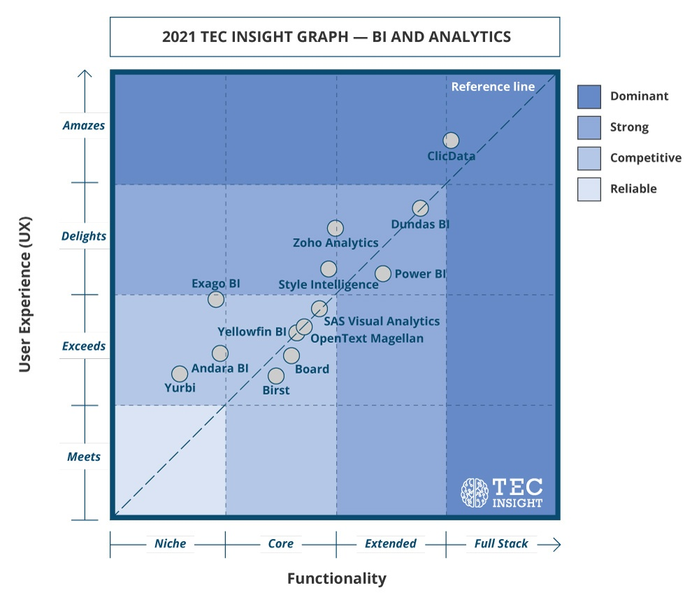 2021 tec insight graph bi and analytics solutions