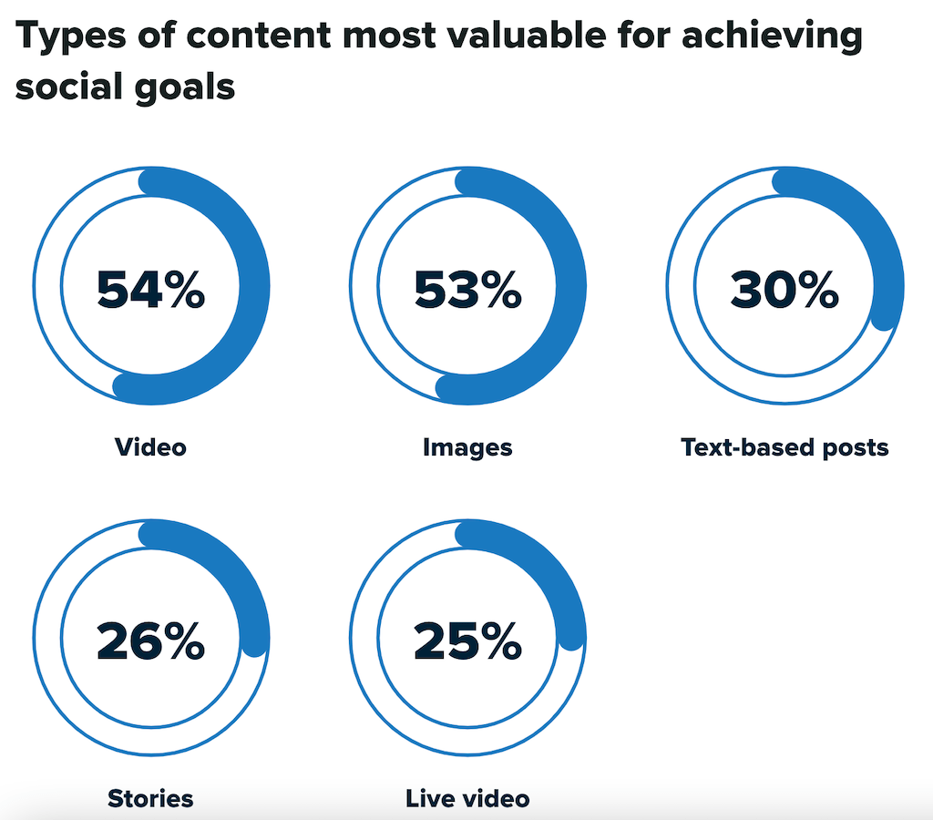 social media shares content type