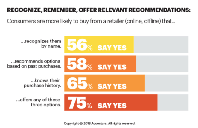 recognize remember offer relevant recommendations