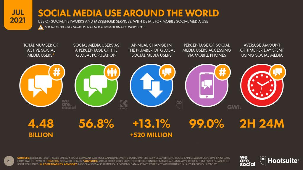 digital 2021 q3 social media use around the world