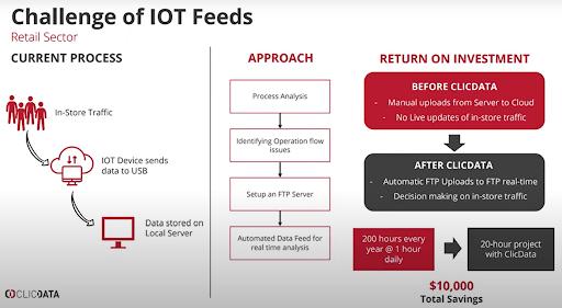 challenge of iot feeds