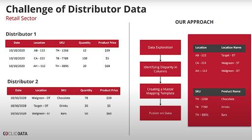 challenge of distributor data