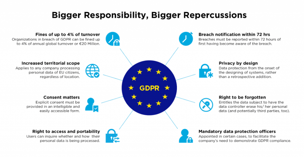 gdpr guidelines 1024x531