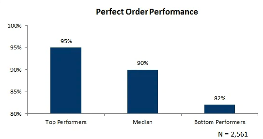 perfect order performance